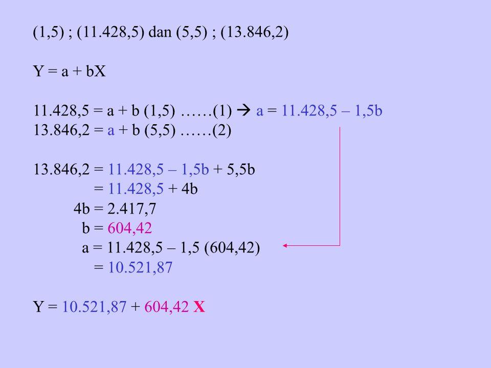 (1,5) ; (11.428,5) dan (5,5) ; (13.846,2) Y = a + bX. 11.428,5 = a + b (1,5) ……(1)  a = 11.428,5 – 1,5b.