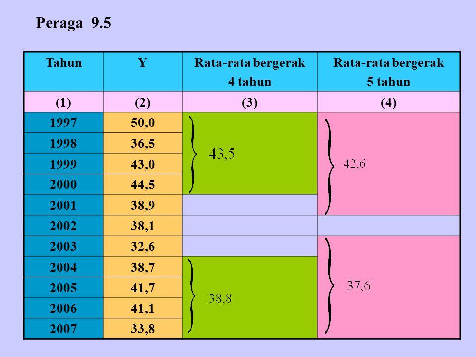 Peraga 9.5 Tahun Y Rata-rata bergerak 4 tahun 5 tahun (1) (2) (3) (4)