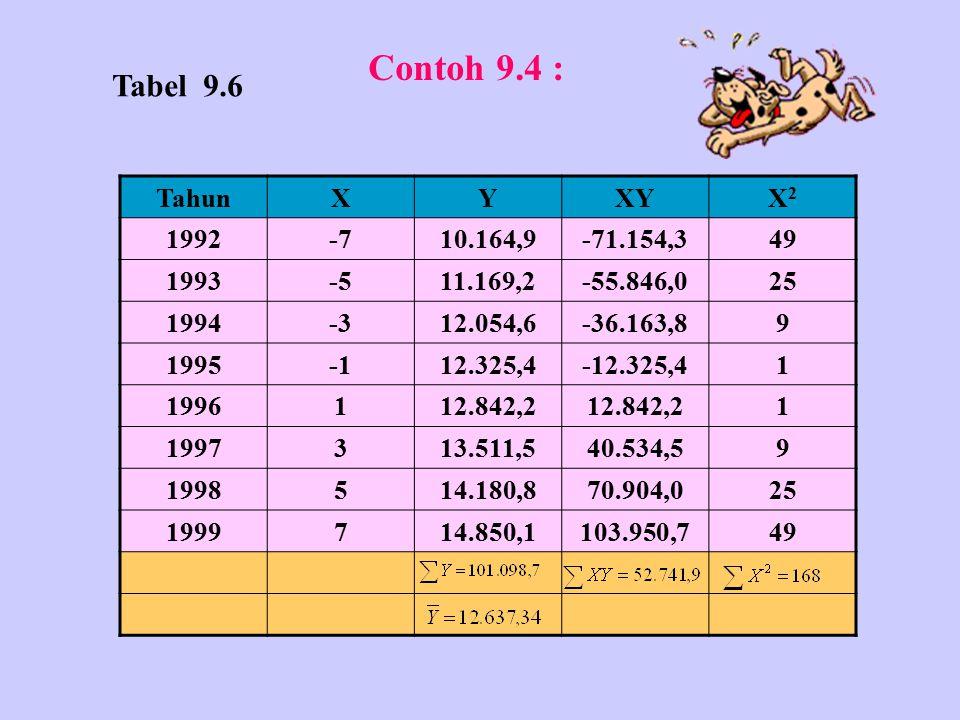 Contoh 9.4 : Tabel 9.6 Tahun X Y XY X2 1992 -7 10.164,9 -71.154,3 49