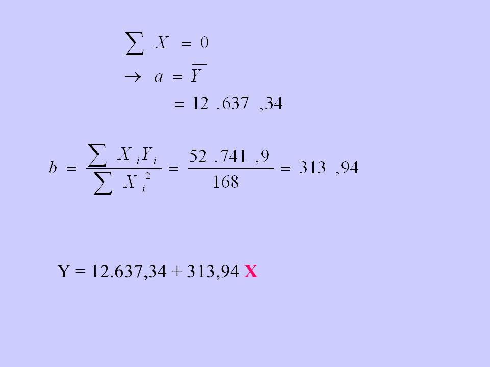Y = 12.637,34 + 313,94 X