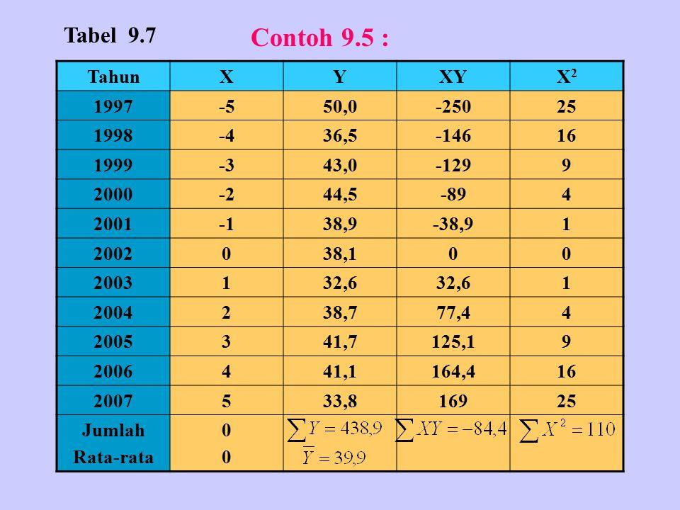 Contoh 9.5 : Tabel 9.7 Tahun X Y XY X2 1997 -5 50,0 -250 25 1998 -4