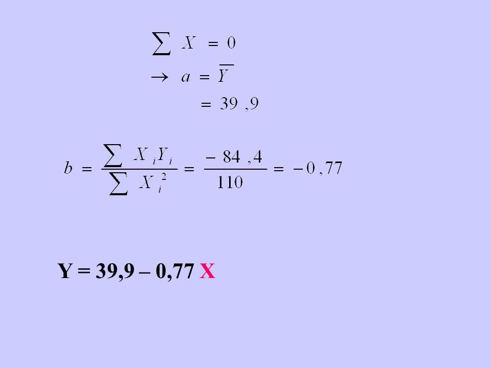 Y = 39,9 – 0,77 X