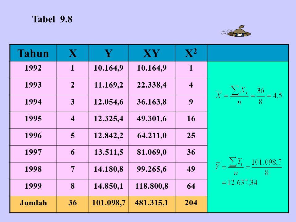Tabel 9.8 Tahun. X. Y. XY. X2. 1992. 1. 10.164,9. 1993. 2. 11.169,2. 22.338,4. 4. 1994.