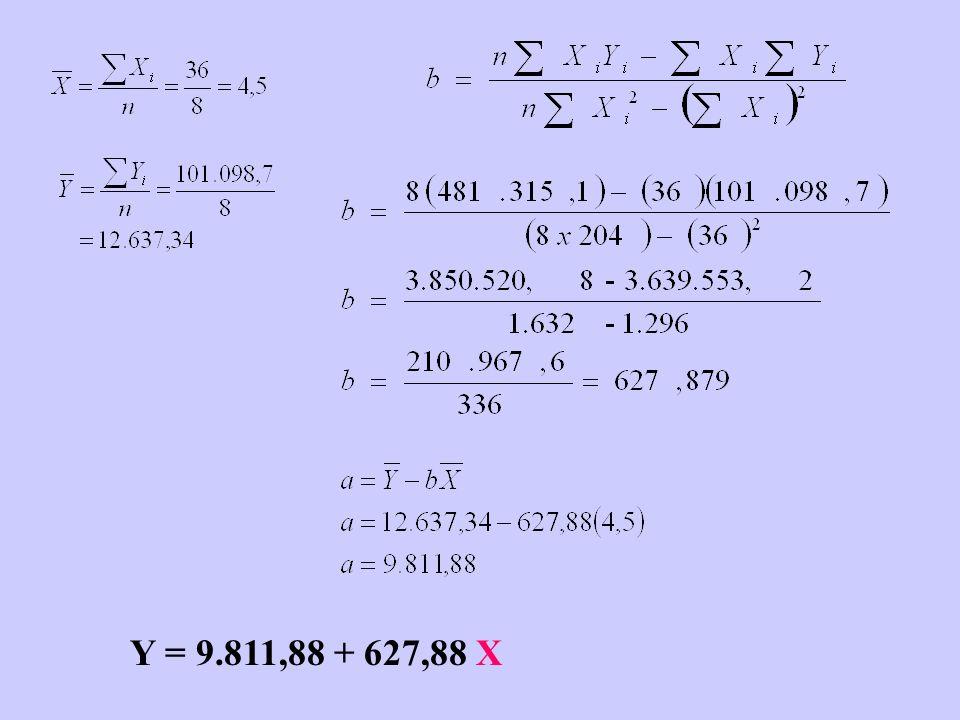 Y = 9.811,88 + 627,88 X
