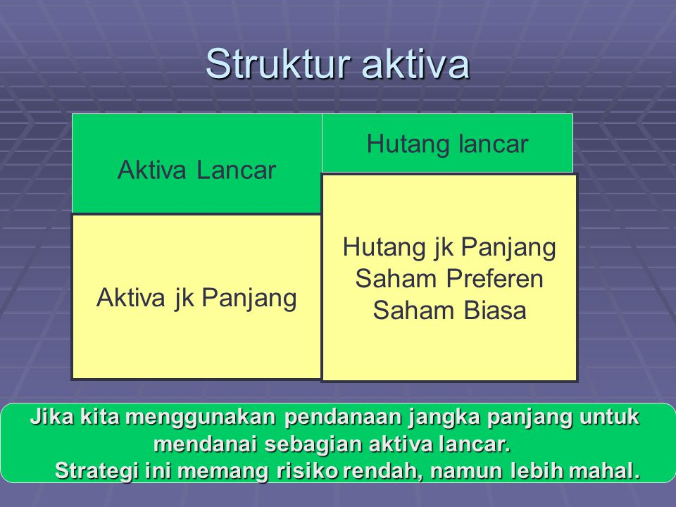 Struktur aktiva Hutang lancar Aktiva Lancar Hutang jk Panjang