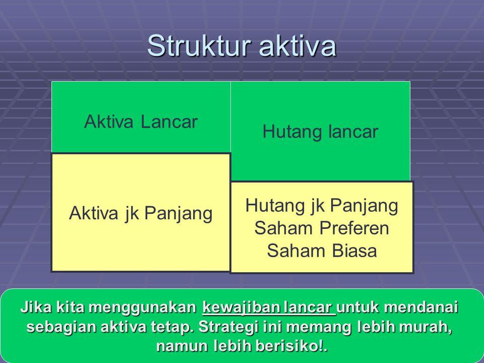 Struktur aktiva Aktiva Lancar Hutang lancar Aktiva jk Panjang