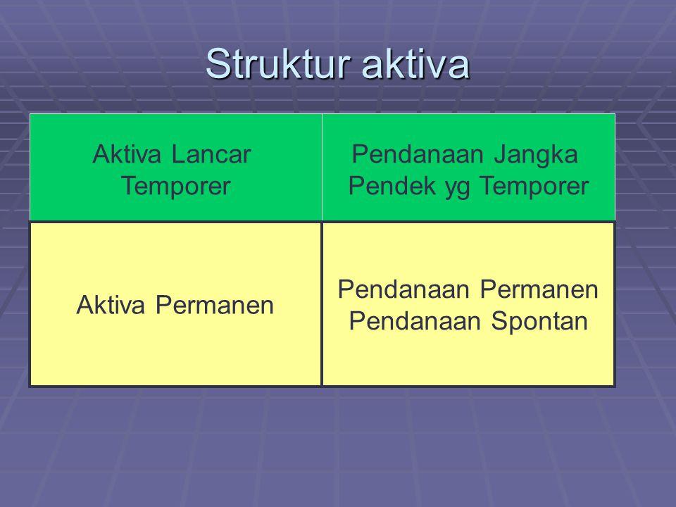 Struktur aktiva Aktiva Lancar Temporer Pendanaan Jangka