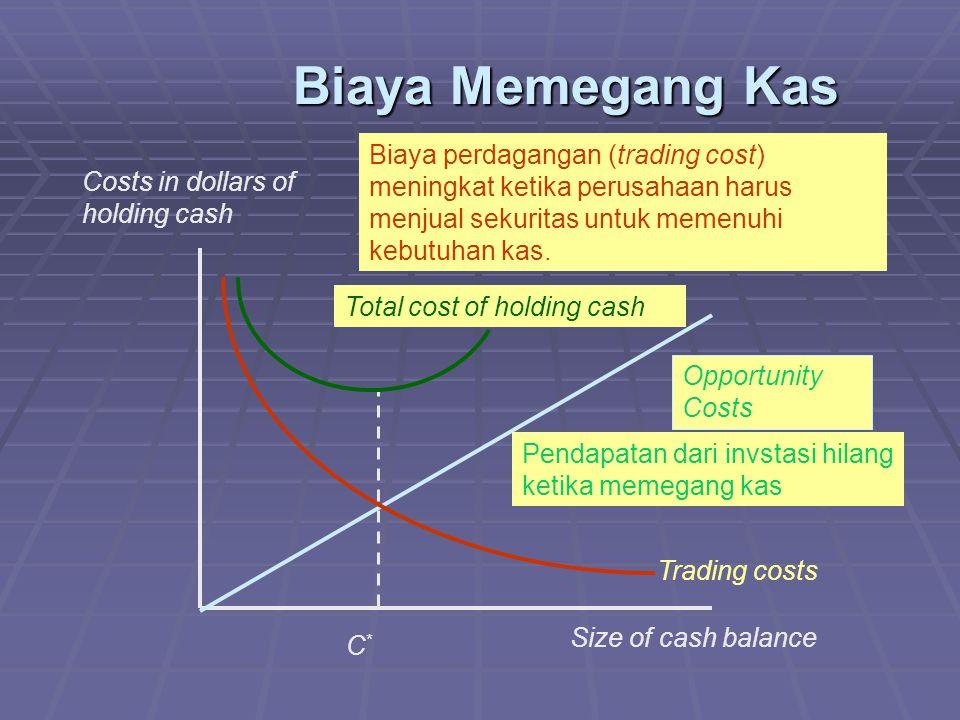 Biaya Memegang Kas Biaya perdagangan (trading cost) meningkat ketika perusahaan harus menjual sekuritas untuk memenuhi kebutuhan kas.