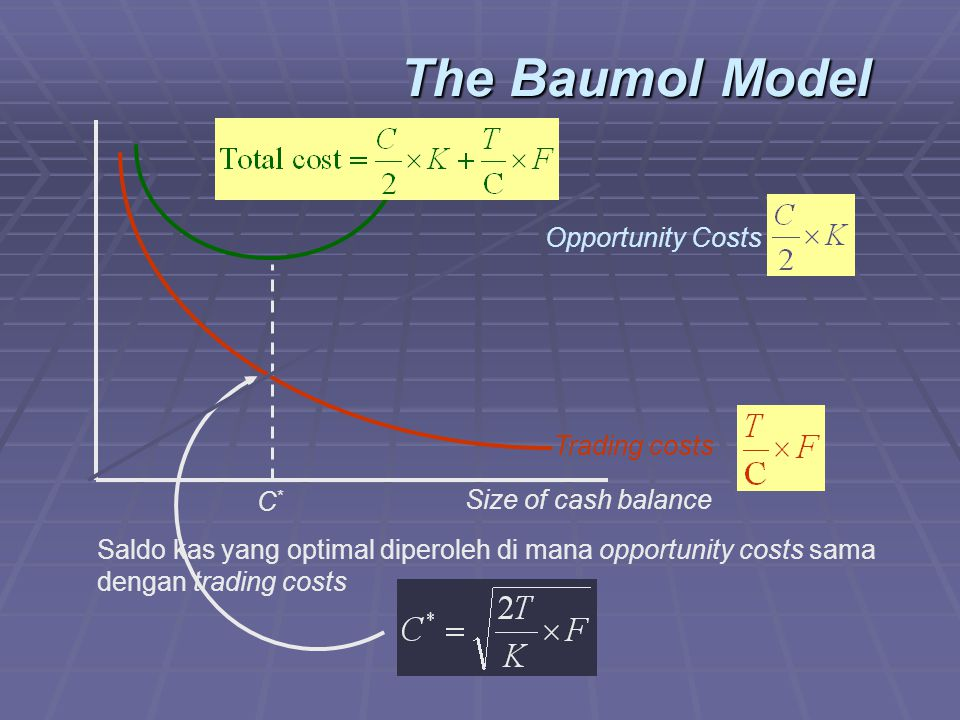 The Baumol Model Opportunity Costs Trading costs C*