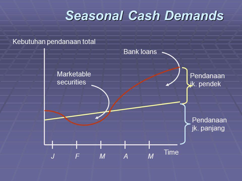 Seasonal Cash Demands Kebutuhan pendanaan total Bank loans