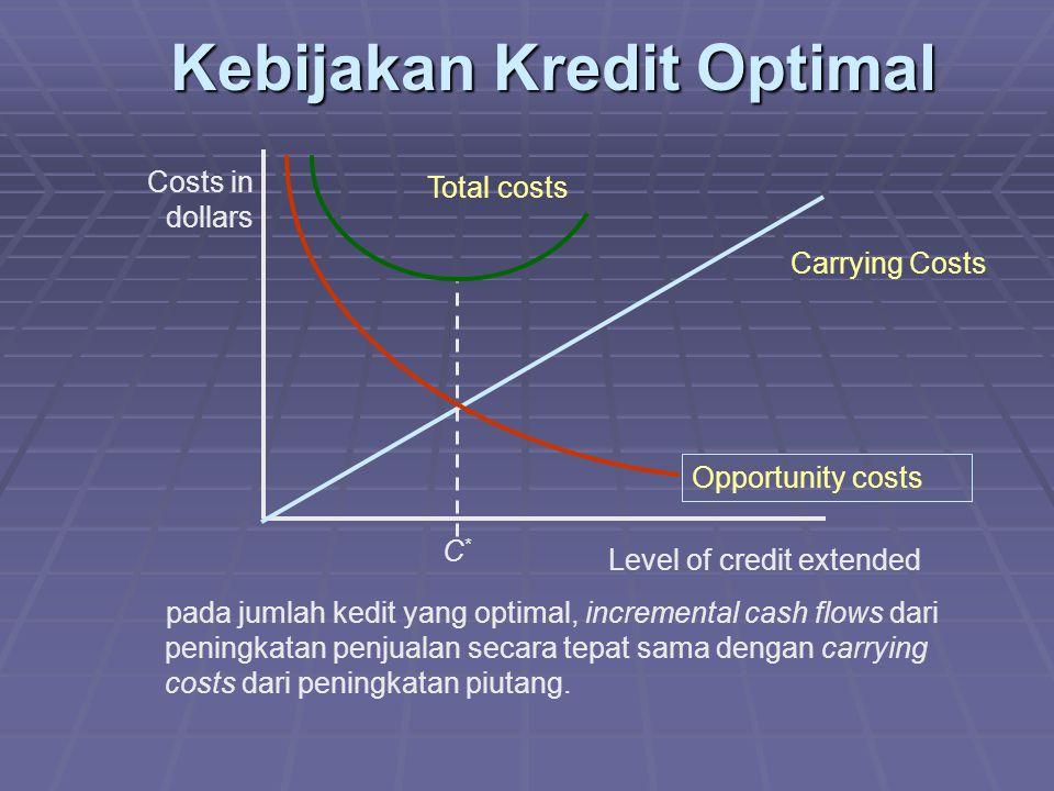 Kebijakan Kredit Optimal