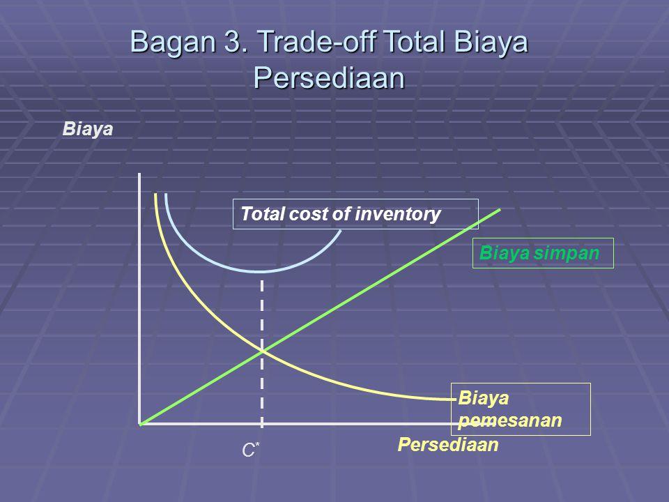 Bagan 3. Trade-off Total Biaya Persediaan