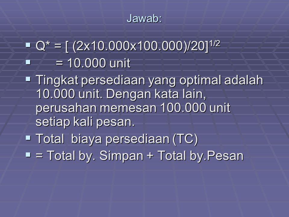 Total biaya persediaan (TC) = Total by. Simpan + Total by.Pesan