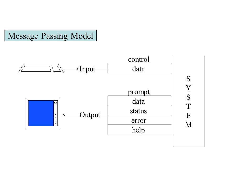 Message Passing Model control S Y T E M Input data prompt data status