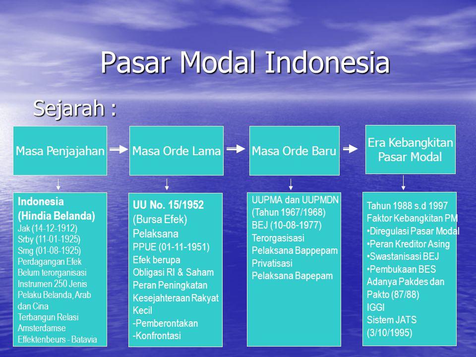 Pasar Modal Indonesia Sejarah : Masa Penjajahan Masa Orde Lama