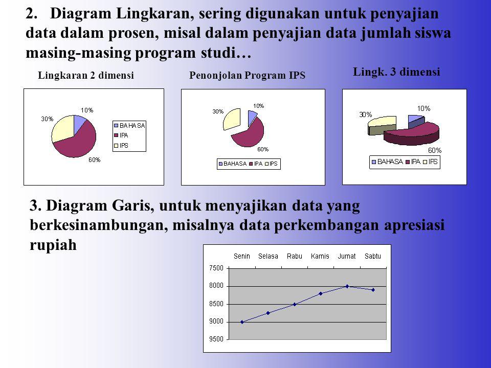 2. Diagram Lingkaran, sering digunakan untuk penyajian data dalam prosen, misal dalam penyajian data jumlah siswa masing-masing program studi…