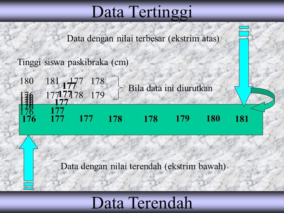 Data Tertinggi Data Terendah Data dengan nilai terbesar (ekstrim atas)