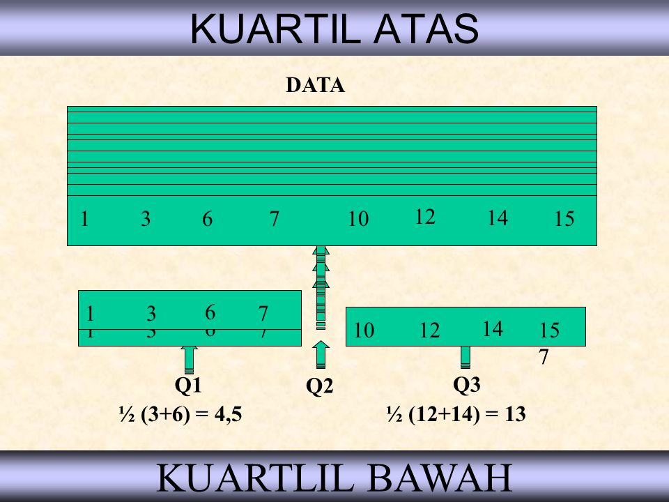 KUARTIL ATAS KUARTLIL BAWAH DATA 1 3 6 7 14 10 12 15 1 3 6 7 14 10 12