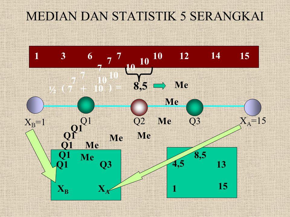 MEDIAN DAN STATISTIK 5 SERANGKAI