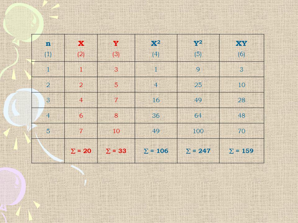 n (1) X. (2) Y. (3) X2. (4) Y2. (5) XY. (6) 1. 3. 9. 2. 5. 4. 25. 10. 7. 16. 49.