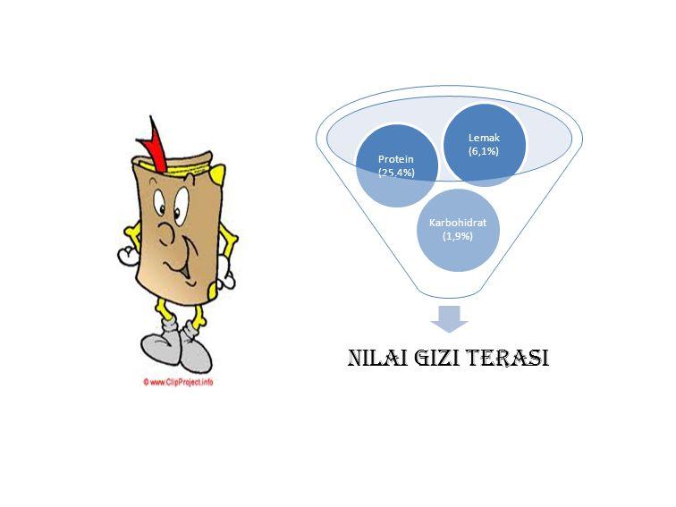 Lemak (6,1%) Protein (25,4%) Karbohidrat (1,9%) Nilai gizi terasi