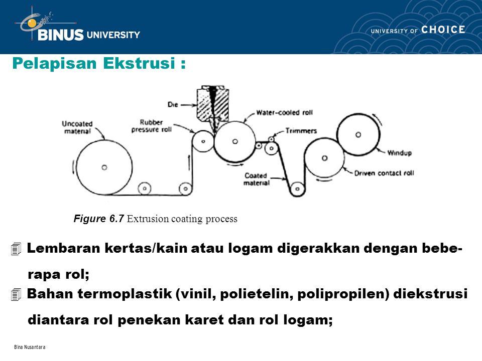 Pelapisan Ekstrusi : Figure 6.7 Extrusion coating process. Lembaran kertas/kain atau logam digerakkan dengan bebe-