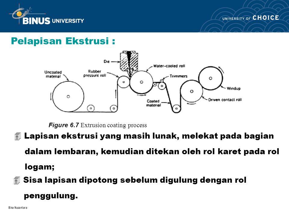 Pelapisan Ekstrusi : Figure 6.7 Extrusion coating process. Lapisan ekstrusi yang masih lunak, melekat pada bagian.