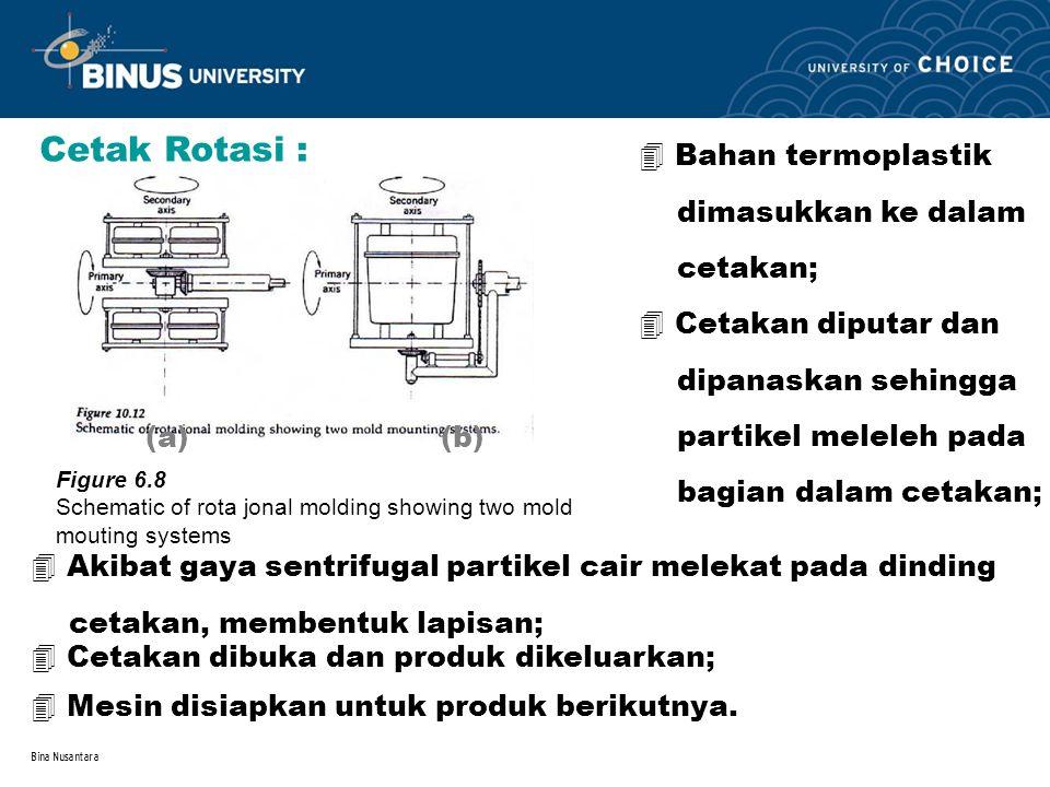 Cetak Rotasi : Bahan termoplastik dimasukkan ke dalam cetakan;