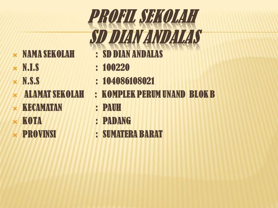 PROFIL SEKOLAH SD DIAN ANDALAS