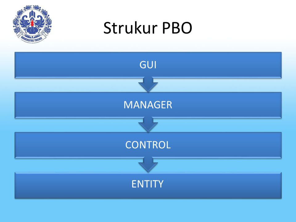 Strukur PBO GUI MANAGER CONTROL ENTITY