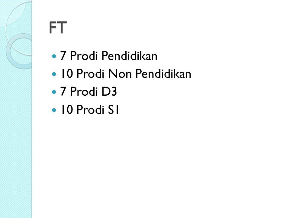 FT 7 Prodi Pendidikan 10 Prodi Non Pendidikan 7 Prodi D3 10 Prodi S1