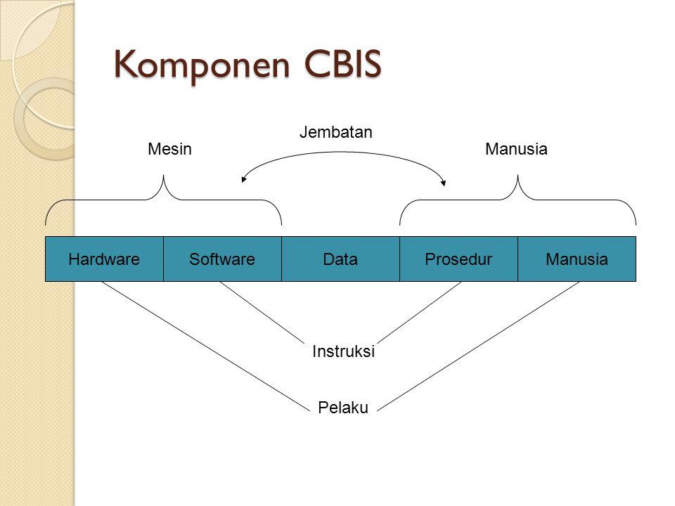 Komponen CBIS Jembatan Mesin Manusia Hardware Software Data Prosedur