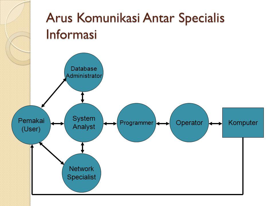 Arus Komunikasi Antar Specialis Informasi