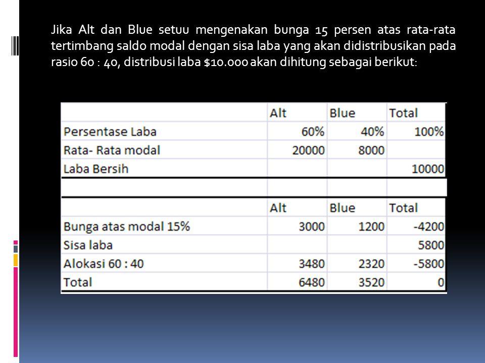 Jika Alt dan Blue setuu mengenakan bunga 15 persen atas rata-rata tertimbang saldo modal dengan sisa laba yang akan didistribusikan pada rasio 60 : 40, distribusi laba $10.000 akan dihitung sebagai berikut: