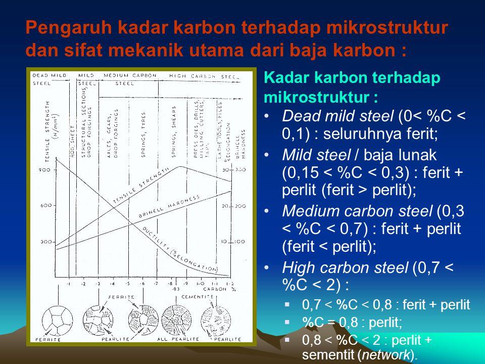 Pengaruh kadar karbon terhadap mikrostruktur dan sifat mekanik utama dari baja karbon :