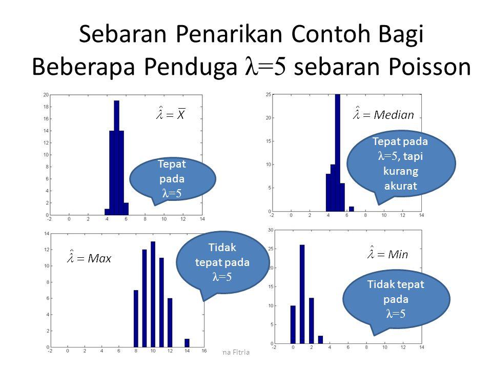 Sebaran Penarikan Contoh Bagi Beberapa Penduga λ=5 sebaran Poisson