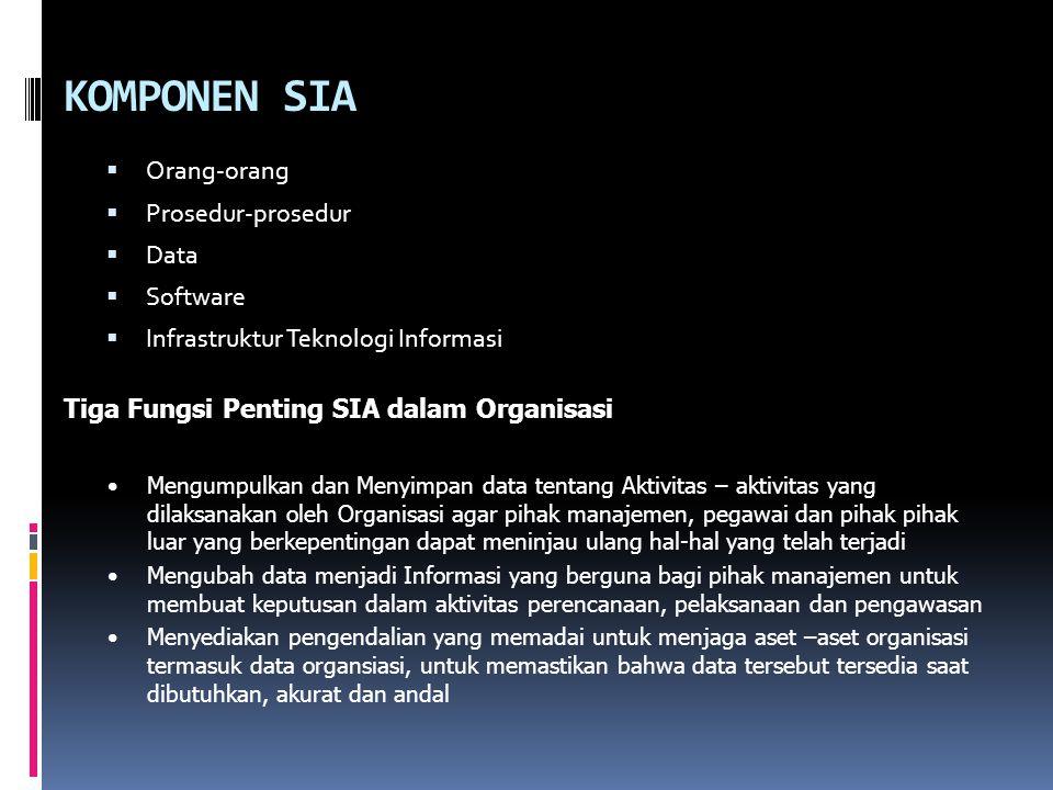 KOMPONEN SIA Orang-orang Prosedur-prosedur Data Software