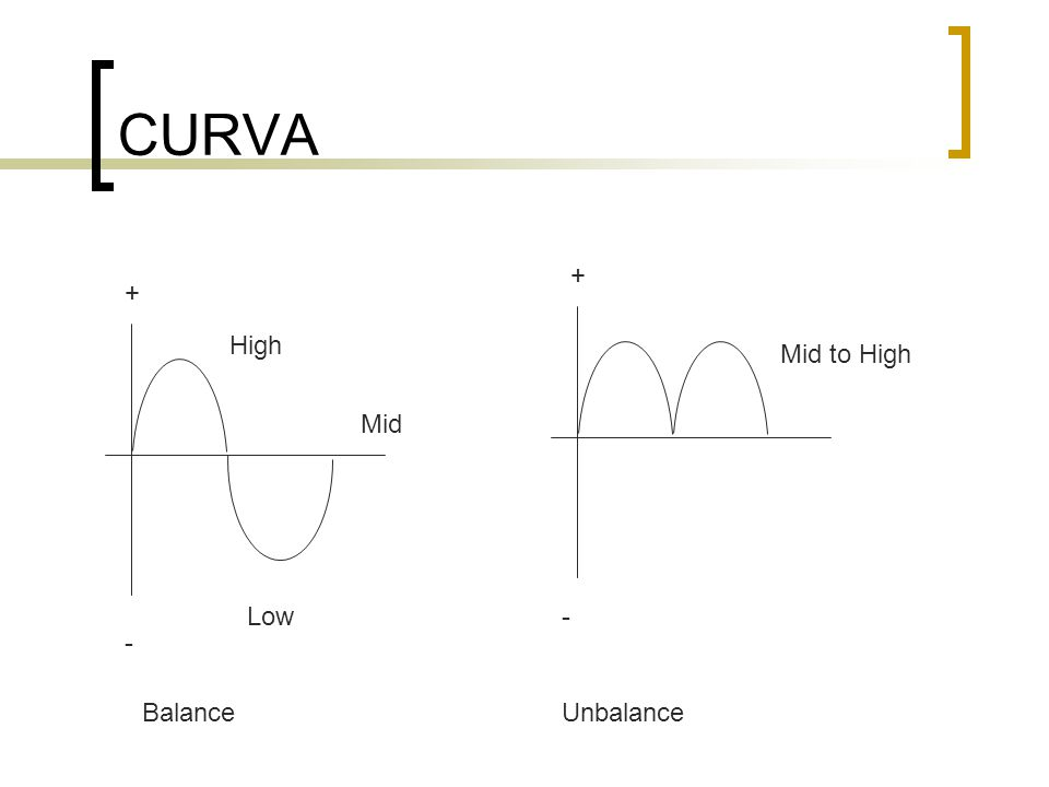CURVA + + High Mid to High Mid Low - - Balance Unbalance