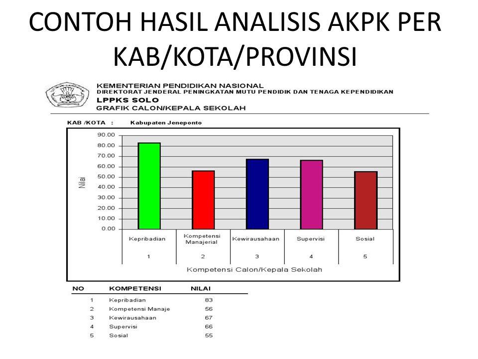 CONTOH HASIL ANALISIS AKPK PER KAB/KOTA/PROVINSI