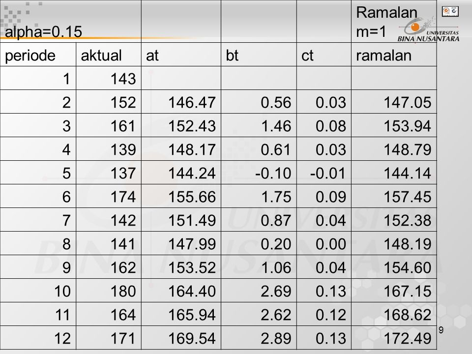 alpha=0.15 Ramalan m=1. periode. aktual. at. bt. ct. ramalan. 1. 143. 2. 152. 146.47. 0.56.