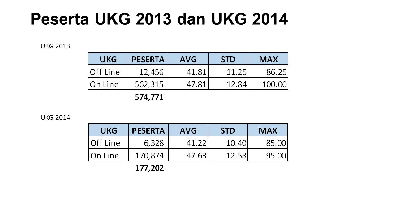 Peserta UKG 2013 dan UKG 2014 UKG 2013 UKG 2014