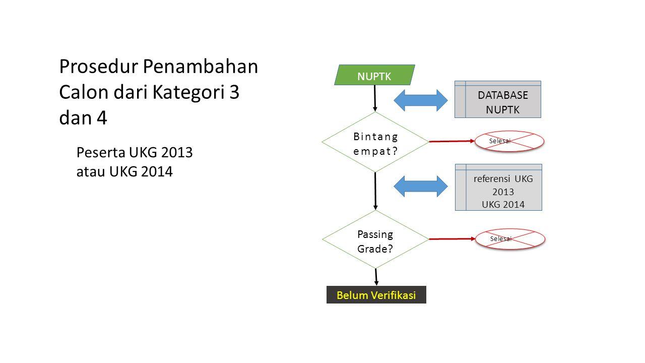 Prosedur Penambahan Calon dari Kategori 3 dan 4