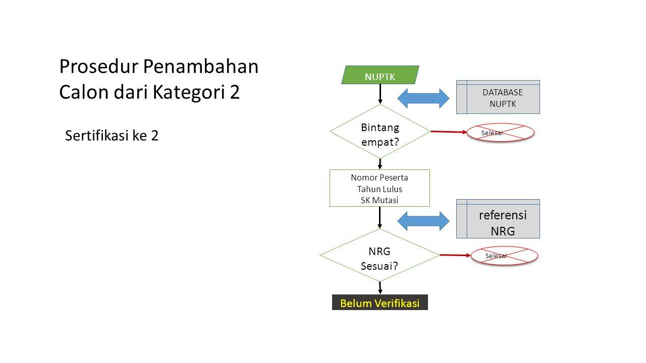 Prosedur Penambahan Calon dari Kategori 2