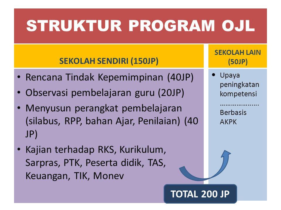 STRUKTUR PROGRAM OJL Rencana Tindak Kepemimpinan (40JP)