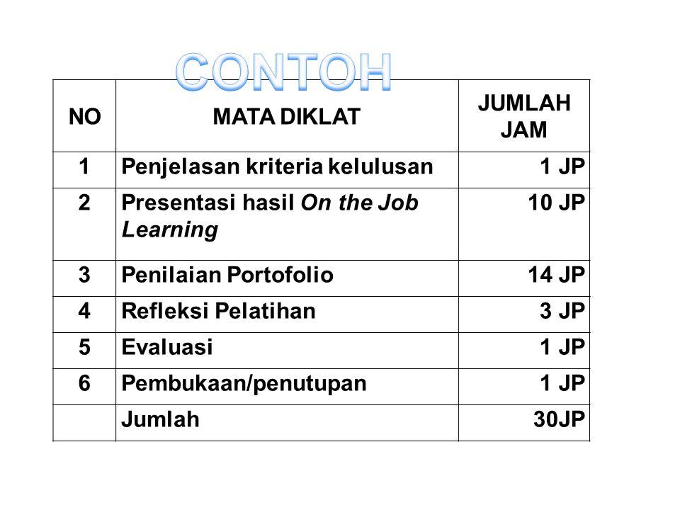 CONTOH NO MATA DIKLAT JUMLAH JAM 1 Penjelasan kriteria kelulusan 1 JP