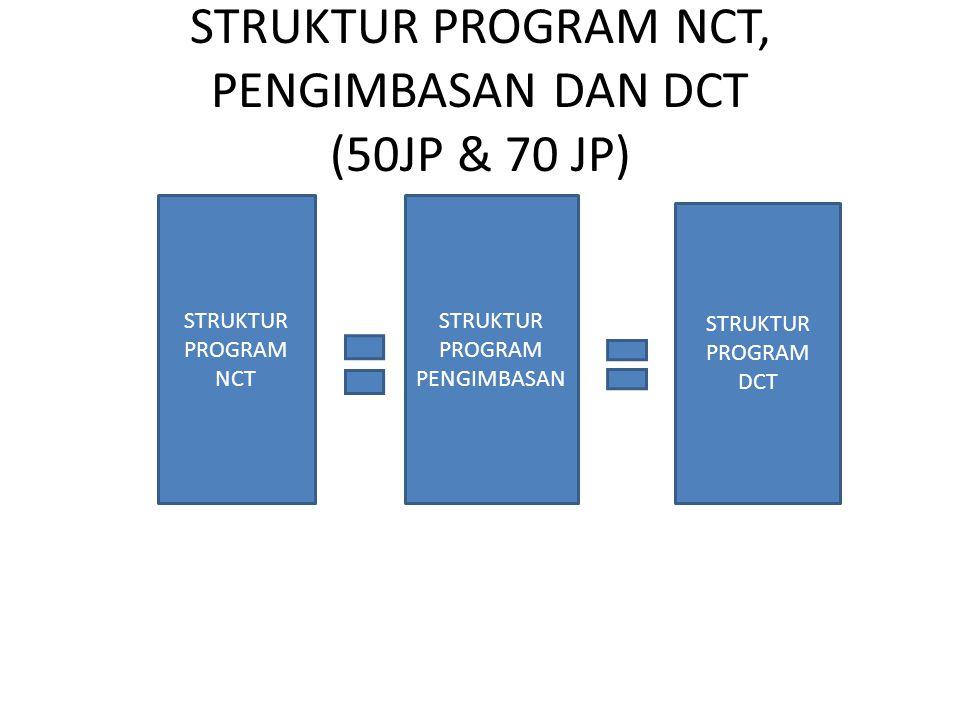 STRUKTUR PROGRAM NCT, PENGIMBASAN DAN DCT (50JP & 70 JP)
