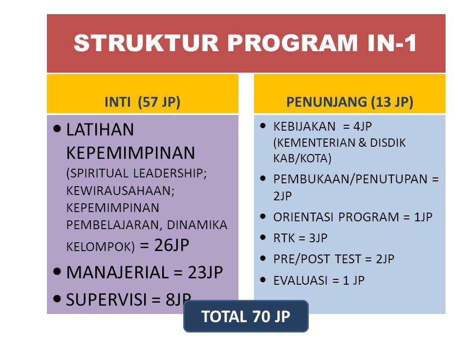 STRUKTUR PROGRAM IN-1 INTI (57 JP) PENUNJANG (13 JP)