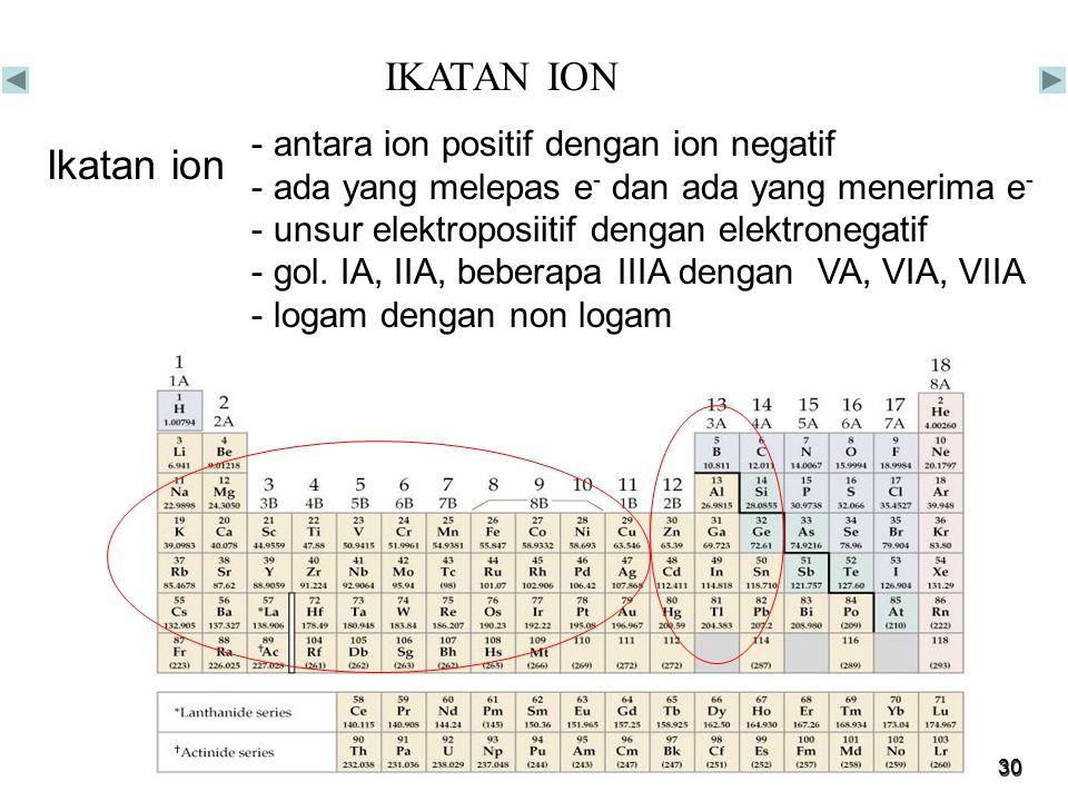 IKATAN ION Ikatan ion antara ion positif dengan ion negatif