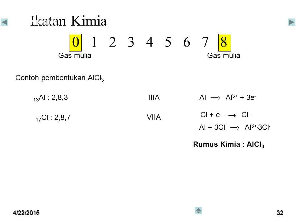 Ikatan Kimia 0 1 2 3 4 5 6 7 8 IKATAN ION Gas mulia Gas mulia