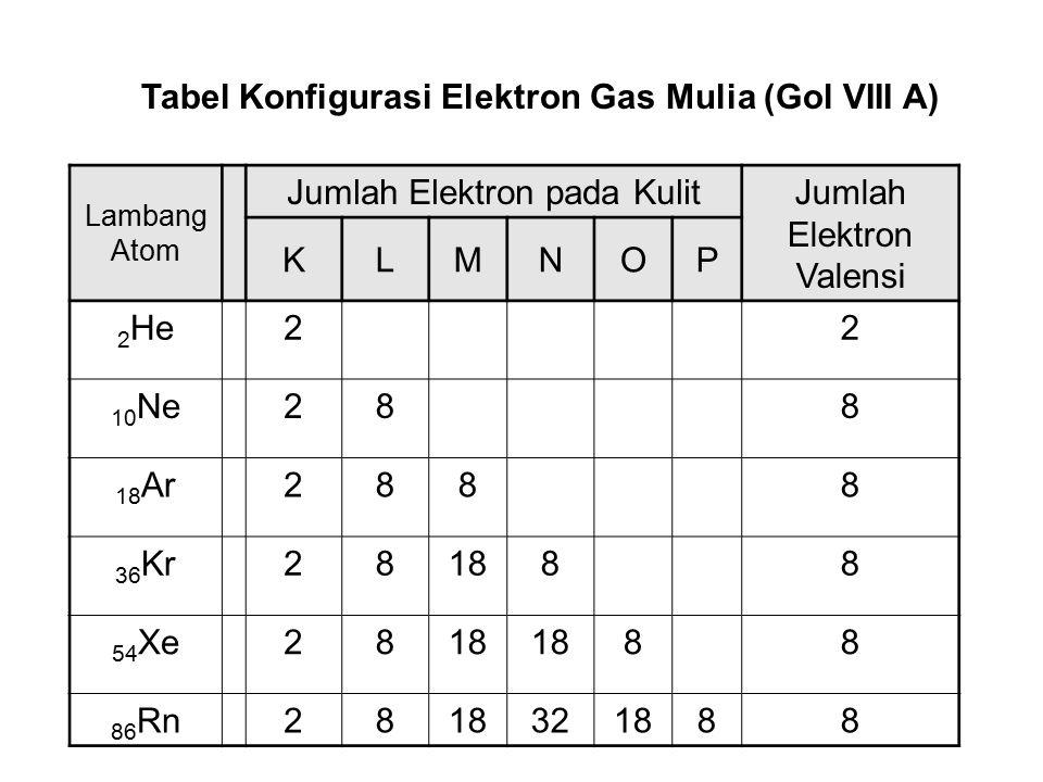 Jumlah Elektron pada Kulit